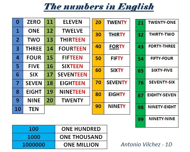 the-numbers-in-english