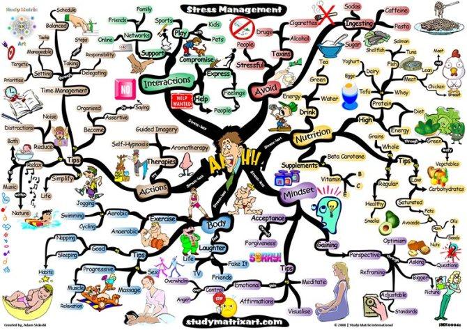 stress-management-mindmap